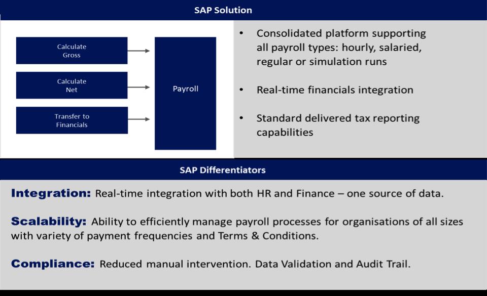 SAP SuccessFactors | Gavdi Group