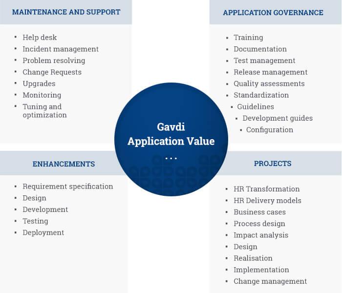 Application value